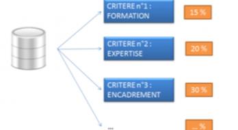 Les différents systèmes de classification des emplois